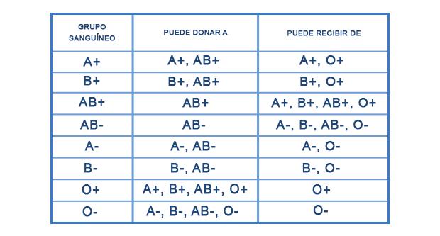 tabla descriptiva de la clasificación de los grupos sanguíneos
